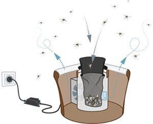 piege moustique biogent