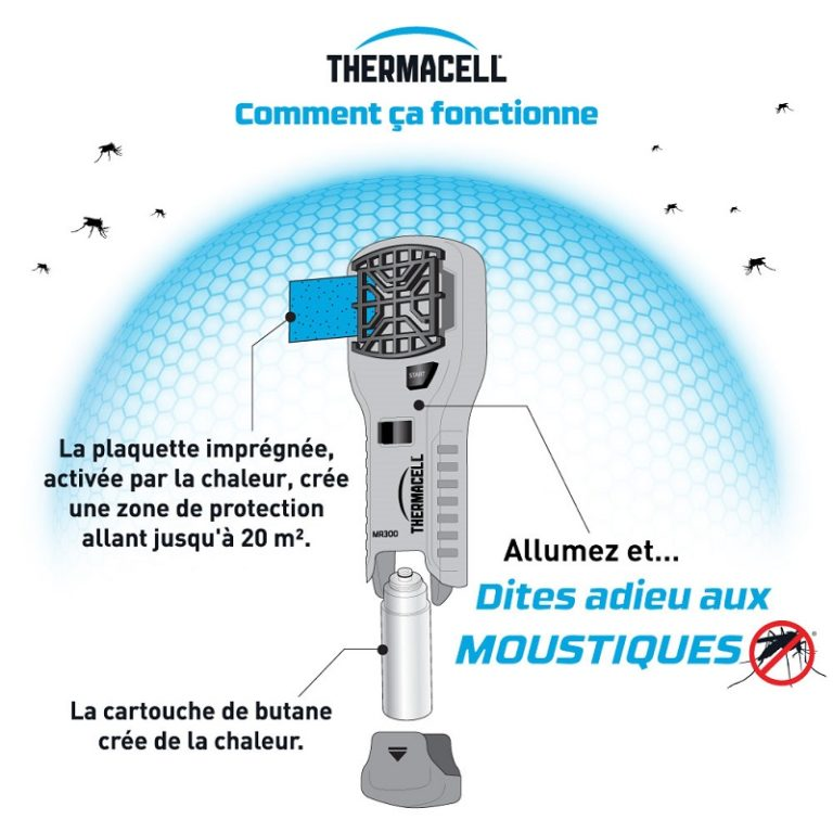 Fonctionnement répulsif moustique thermacell