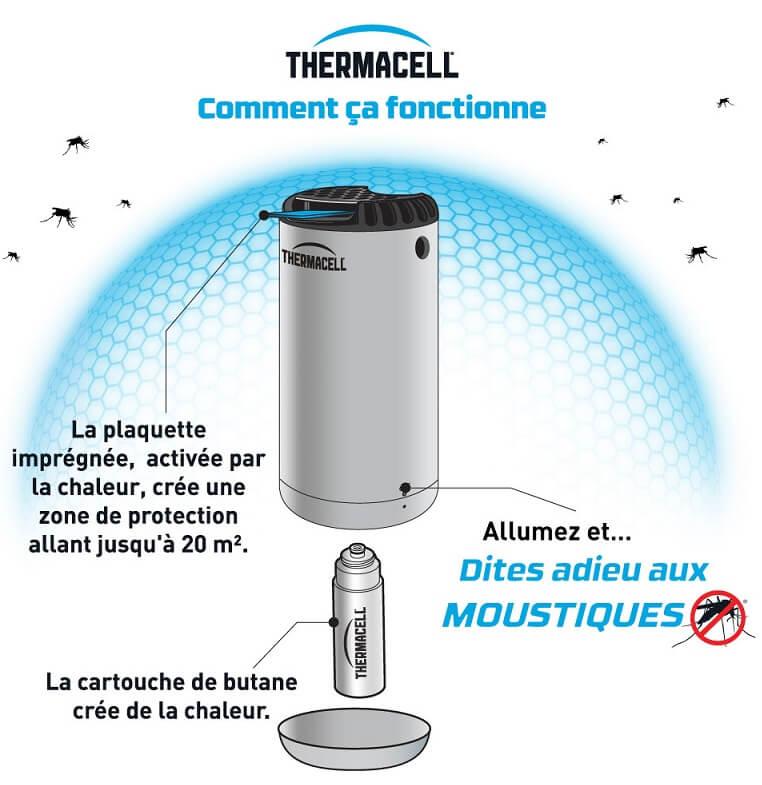 Fonctionnement anti moustique thermacell
