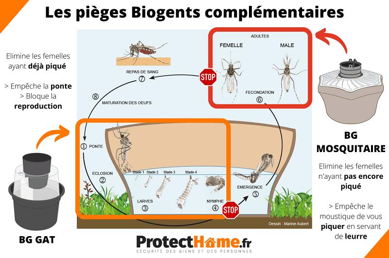 piege anti moustique biogents